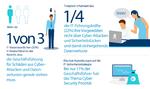 Geschäftsführung weiß zu wenig über Angriffe auf die IT