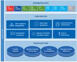 Sicherheits- und Compliance-Plattform unterstützt Microsoft Azure