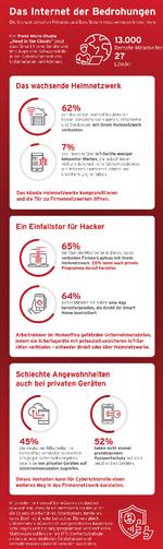 406 LANline 2020-12 Bild 2 TrendMicro_Infographic
