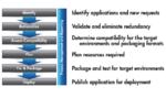 Windows-, Mac- und Mobile-Apps paketieren und bereitstellen