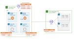Automatische Skalierung der DDoS-Mitigation
