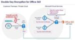 Thales kooperiert mit Microsoft, um Microsoft 365 mittels DKE nach dem Schrems-II-Urteil wieder datenschutzkonform aufzustellen. Bild: Thales