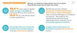 Cloud-Data-Management ermöglicht bessere Geschäftsergebnisse
