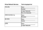 Virtuelle Netzwerkdienste für die digitale Transformation