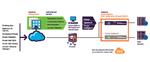 Imperva nutzt Crowdsourcing für Threat-Intelligence-Lösung