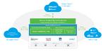 Datensicherung und schnelle Wiederherstellung für die Hybrid Cloud