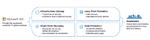 Backup und Recovery für Microsoft 365