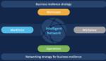 Cisco sieht das intelligente Netzwerk in einer Schlüsselrolle für das Erzielen von Business-Resilienz.