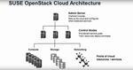 Suse stellt Openstack Cloud 7 vor
