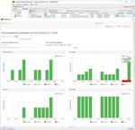 Datensicherungslösung unterstützt auch Backup as a Service