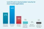 Schwierige Datenintegrität in der Multi-Cloud