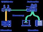 Konfigurierte Lösung für Telefon und PC im Home-Office