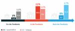 Laut Hans-Böckler-Stiftung arbeiteten Anfang November nur 14 Prozent der Arbeitnehmer zumindest überwiegend von zu Hause aus, laut Bitkom hingegen stolze 45 Prozent.