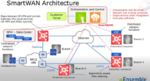 Flexiblere Netze durch virtualisiertes SD-WAN