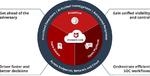 Transparente Informationen mit Mvision-XDR-Lösung