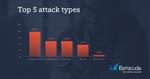 Automatisierte Cyberangriffe auf Web-Anwendungen