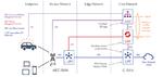 602 LANline 2021-03 Palo Alto Networks Bild 2 5G-Referenzarchitektur
