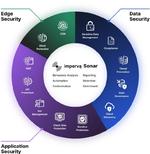 Sicherheitsplattform für Edge, Anwendungen und Daten