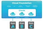 Trends im Cloud-Computing