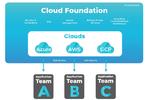Trends im Cloud-Computing