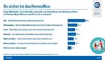 Ein Jahr Home-Office: Unternehmen geben sich gute Noten