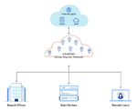 Abb.2: Durch NaaS-Dienste lassen sich Datenverkehrsquellen einfach verwalten.