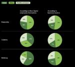 Digital Natives und Führungskräfte sind unterschiedlicher Ansicht darüber, wo und wie es sich am besten arbeiten lässt.