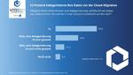 Datenklassifizierung für die Cloud-Migration