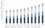 Der Strombedarf deutscher Rechenzentren im Pandemiejahr 2020 laut Borderstep-Institut um sieben Prozent gestiegen.