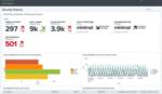 Cloud-basierte Sicherheitsplattform