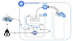 Malware zur Kompromittierung von Cloud-Umgebungen