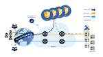 Schutz vor DDoS in der Cloud