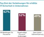 Security: Informationsdefizite bei deutschen IT-Entscheidern