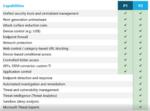 Microsoft Defender for Endpoint P1 und P2 im Vergleich.