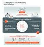 E-Mail-Archivierungslösung