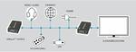 HDBase-T 2.0 für lange Strecken