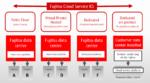 Hybrid Cloud speichert Daten in Deutschland