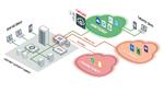 Sicherheit für SaaS-Angebote auf Azure und AWS
