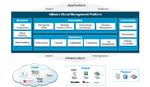 Mehr Effizienz im Hybrid-Cloud-Betrieb