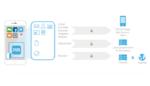Business-Apps auf IOS-Geräten mit Zulassung des BSI