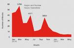 Zerstörerische Angriffe und dateilose Malware