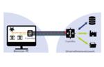 Sicherer Fernzugriff ohne VPN-Konfiguration