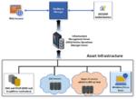 T-Systems: Ausfallsicherheit per Cloud-RZ