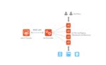 Avi Networks präsentiert intelligente Web Application Firewall