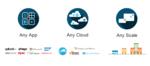 Cisco HyperFlex 3.0 ab sofort verfügbar