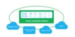 Datenverfügbarkeit für digitale Geschäftsprozesse