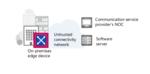 Adva: Carrier-Services schneller aktivieren