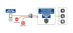 WAF von F5 zum Schutz von Multi-Cloud-Anwendungen