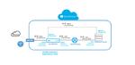 Niederlassungen intelligenter vernetzen mit SD-WAN