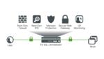 Neue Lösungen von F5 für App-Sicherheit und Datenintegrität